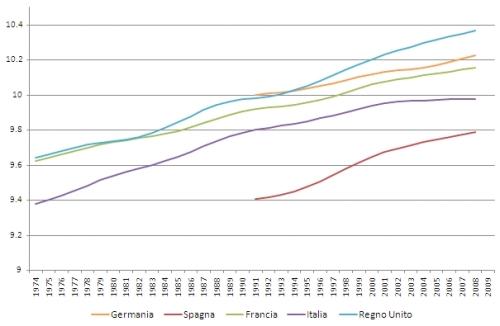 Trend del PIL reale pro-capite, scala logaritmica