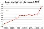 Il debito greco