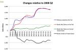 Dove va la liquidità della FED