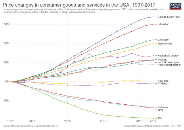 price-changes-in-consumer-goods-and-services-in-the-usa-1997-2017 (1)
